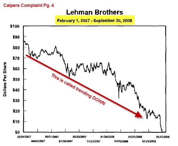 Lehman trending down