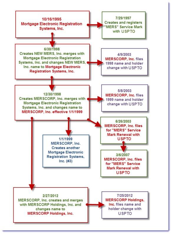 MERS HISTORY CHART USTPO