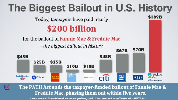 Biggest Bailout in History